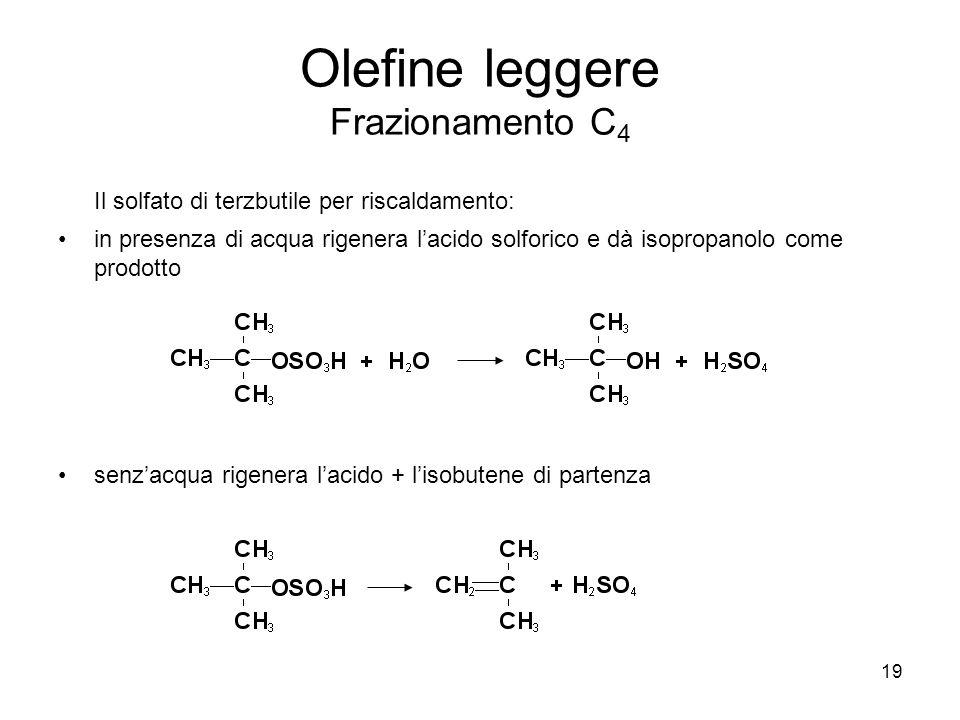19 Olefine leggere Frazionamento C 4 Il solfato di terzbutile per riscaldamento: in presenza di acqua rigenera lacido solforico e dà isopropanolo come
