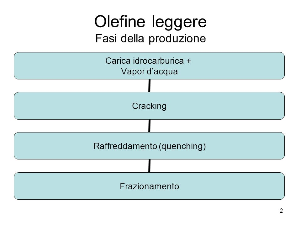2 Olefine leggere Fasi della produzione Carica idrocarburica + Vapor dacqua Cracking Raffreddamento (quenching) Frazionamento