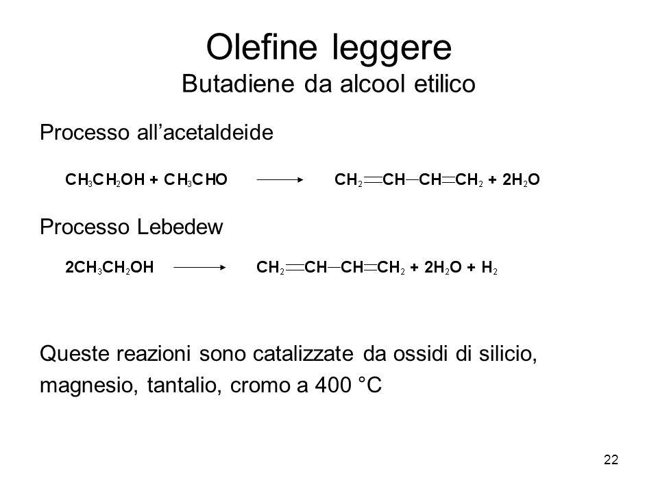 22 Olefine leggere Butadiene da alcool etilico Processo allacetaldeide Processo Lebedew Queste reazioni sono catalizzate da ossidi di silicio, magnesi