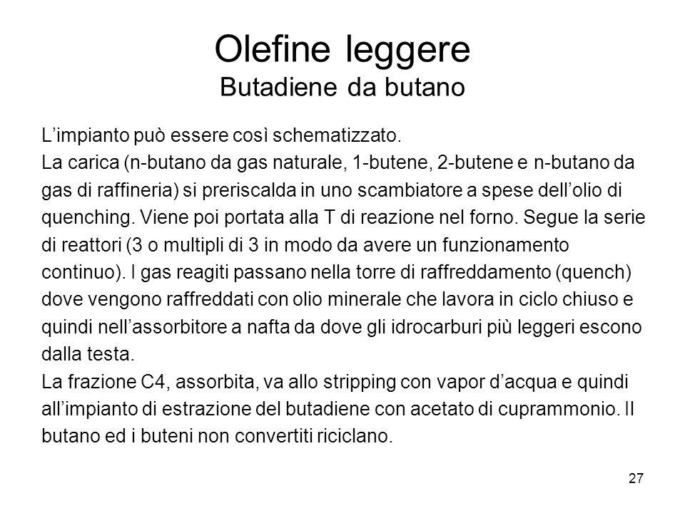27 Olefine leggere Butadiene da butano Limpianto può essere così schematizzato. La carica (n-butano da gas naturale, 1-butene, 2-butene e n-butano da