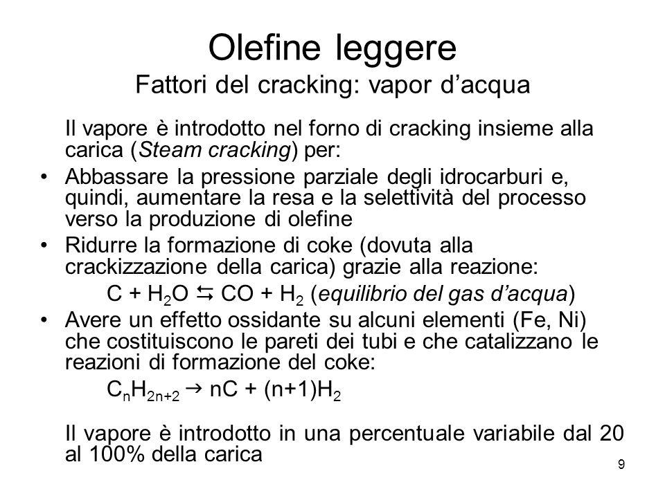 9 Olefine leggere Fattori del cracking: vapor dacqua Il vapore è introdotto nel forno di cracking insieme alla carica (Steam cracking) per: Abbassare