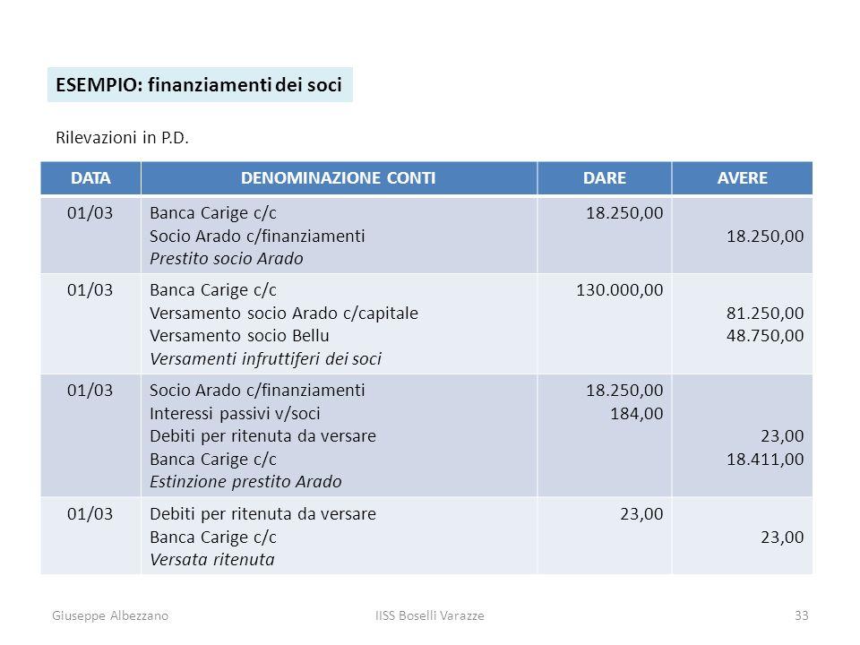 Giuseppe AlbezzanoIISS Boselli Varazze33 ESEMPIO: finanziamenti dei soci Rilevazioni in P.D. DATADENOMINAZIONE CONTIDAREAVERE 01/03Banca Carige c/c So
