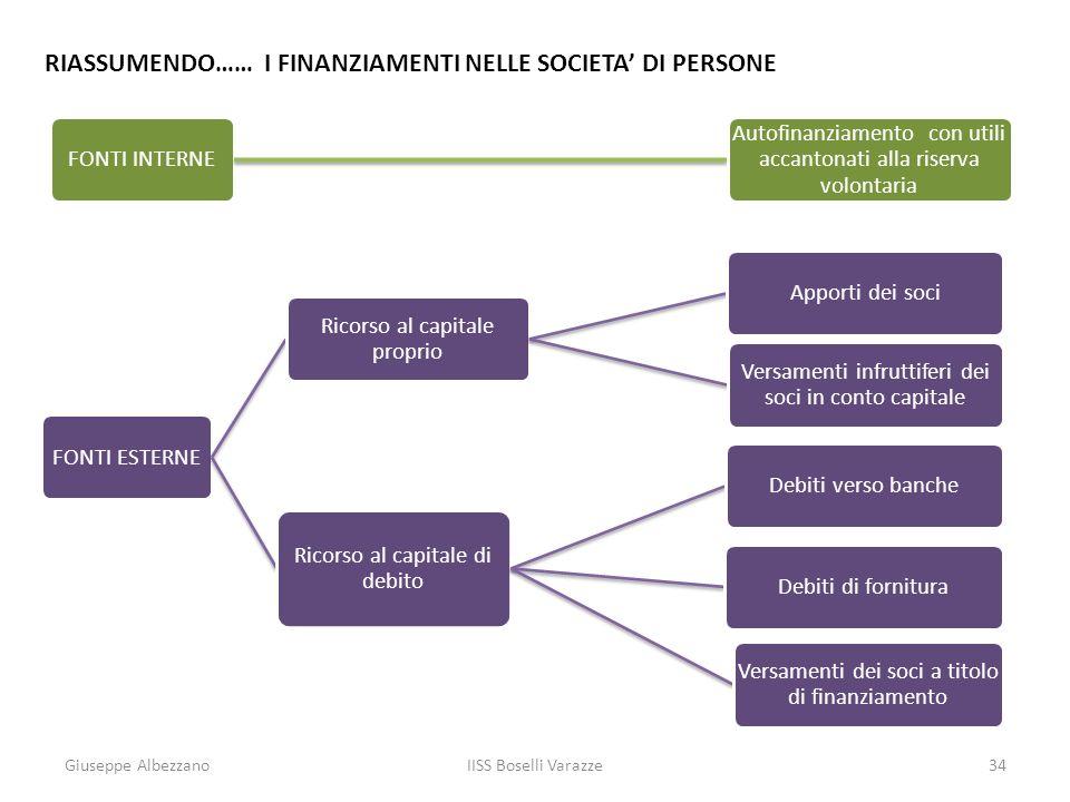 Giuseppe AlbezzanoIISS Boselli Varazze34 RIASSUMENDO…… I FINANZIAMENTI NELLE SOCIETA DI PERSONE FONTI INTERNE Autofinanziamento con utili accantonati