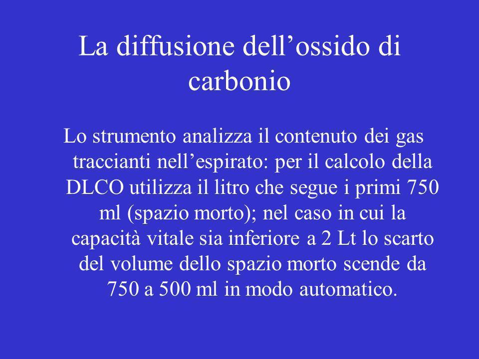La diffusione dellossido di carbonio Lo strumento analizza il contenuto dei gas traccianti nellespirato: per il calcolo della DLCO utilizza il litro c