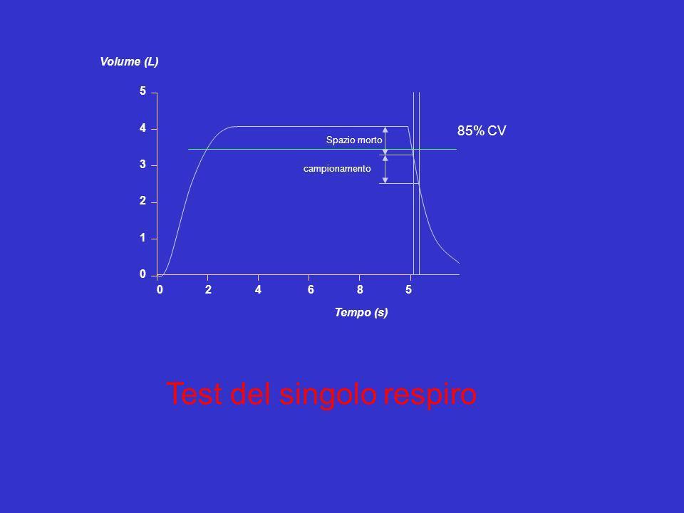 Volume (L) Tempo (s) 5 4 3 2 1 0 024685 85% CV Spazio morto campionamento Test del singolo respiro