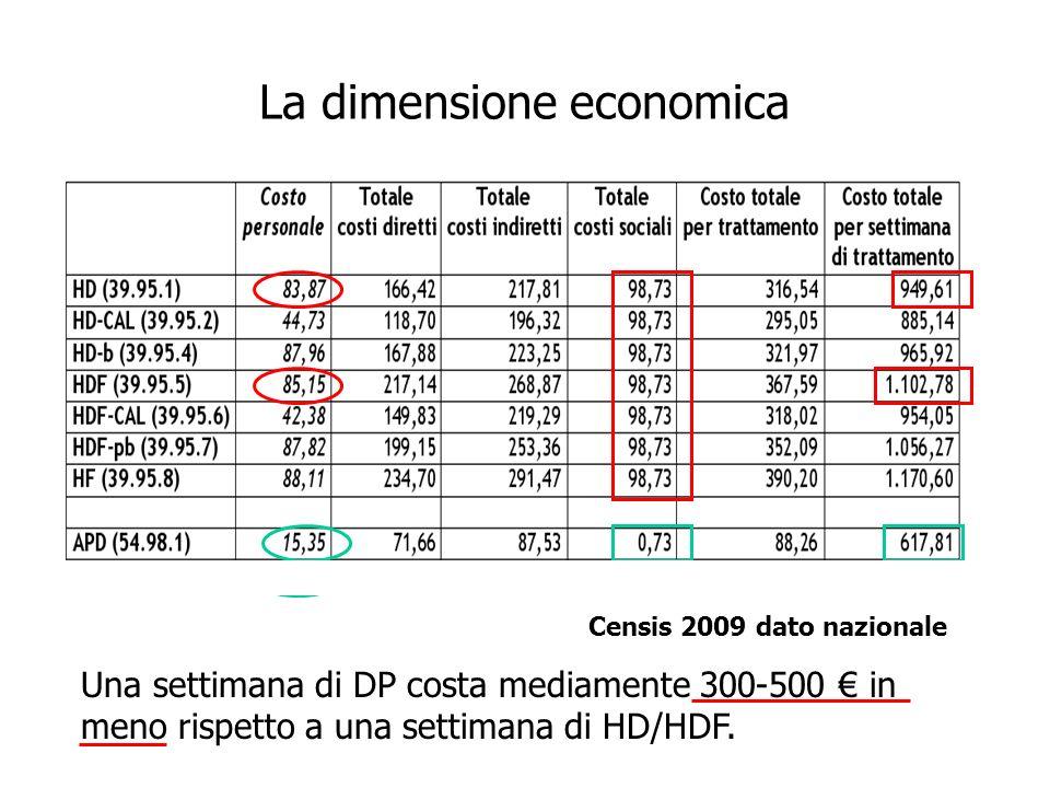 La dimensione economica Censis 2009 dato nazionale Una settimana di DP costa mediamente 300-500 in meno rispetto a una settimana di HD/HDF.
