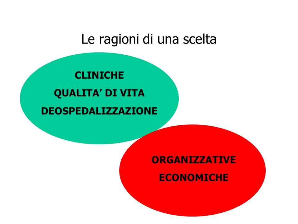 Le ragioni di una scelta CLINICHE QUALITA DI VITA DEOSPEDALIZZAZIONE ORGANIZZATIVE ECONOMICHE