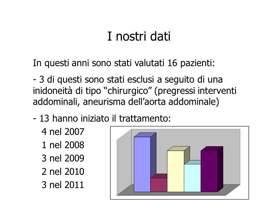 I nostri dati In questi anni sono stati valutati 16 pazienti: - 3 di questi sono stati esclusi a seguito di una inidoneità di tipo chirurgico (pregres