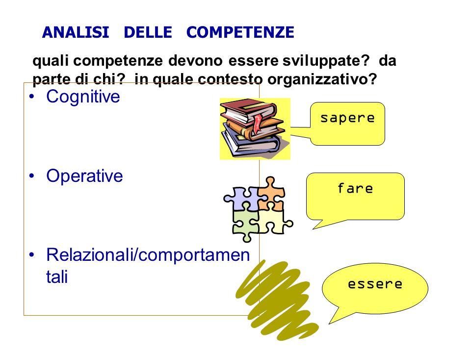 ANALISI DELLE COMPETENZE quali competenze devono essere sviluppate? da parte di chi? in quale contesto organizzativo? Cognitive Operative Relazionali/