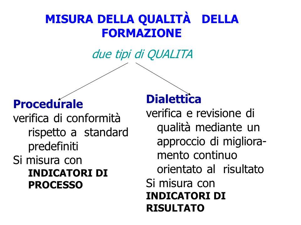 Dialettica verifica e revisione di qualità mediante un approccio di migliora- mento continuo orientato al risultato Si misura con INDICATORI DI RISULT