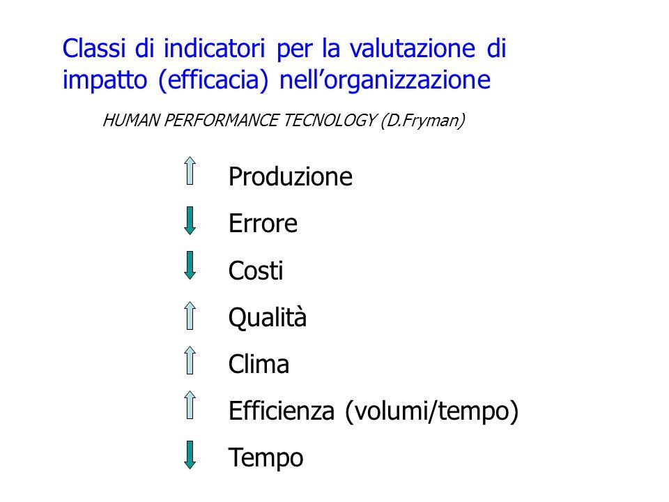 Classi di indicatori per la valutazione di impatto (efficacia) nellorganizzazione HUMAN PERFORMANCE TECNOLOGY (D.Fryman) Produzione Errore Costi Quali