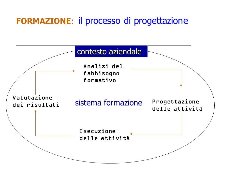 FORMAZIONE: il processo di progettazione Analisi del fabbisogno formativo Progettazione delle attività Esecuzione delle attività Valutazione dei risul