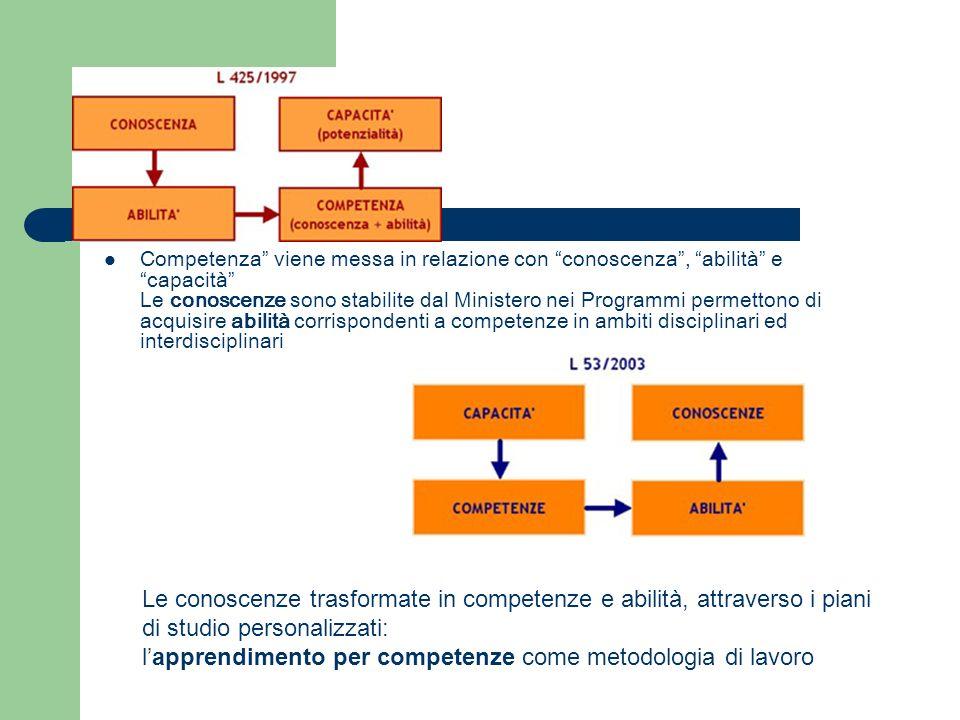 Competenza viene messa in relazione con conoscenza, abilità e capacità Le conoscenze sono stabilite dal Ministero nei Programmi permettono di acquisir