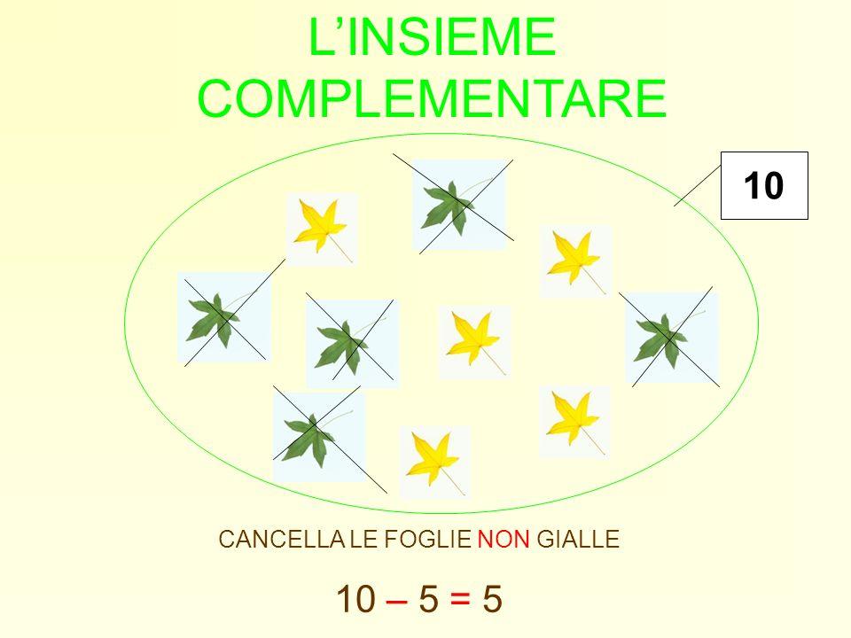 LINSIEME COMPLEMENTARE CANCELLA LE FOGLIE NON GIALLE 10 – 5 = 5 10