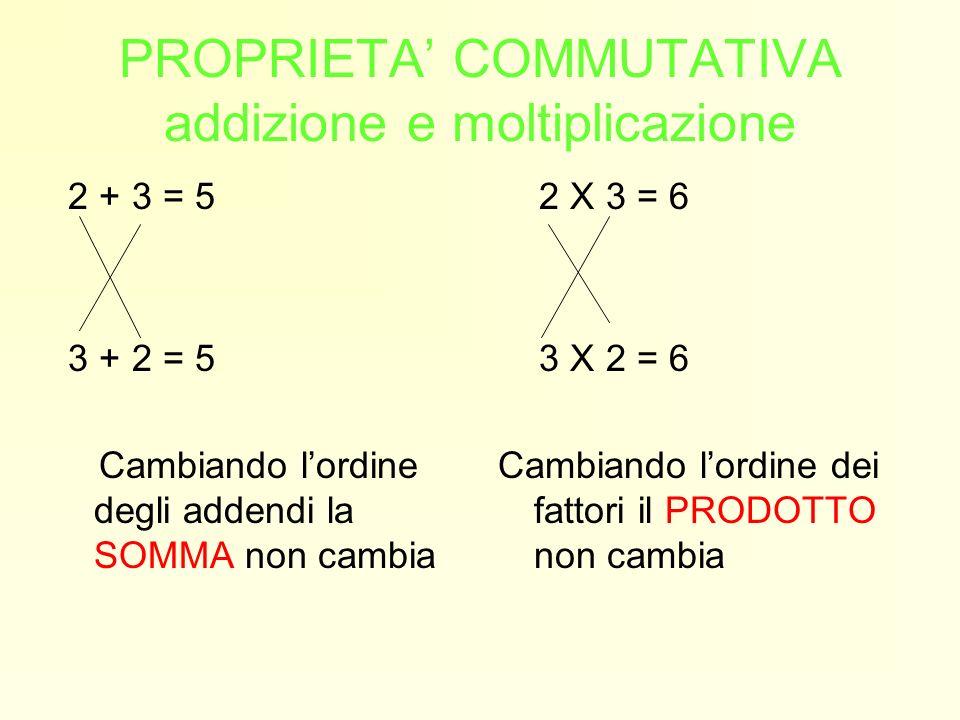 PROPRIETA COMMUTATIVA addizione e moltiplicazione 2 + 3 = 5 3 + 2 = 5 Cambiando lordine degli addendi la SOMMA non cambia 2 X 3 = 6 3 X 2 = 6 Cambiand