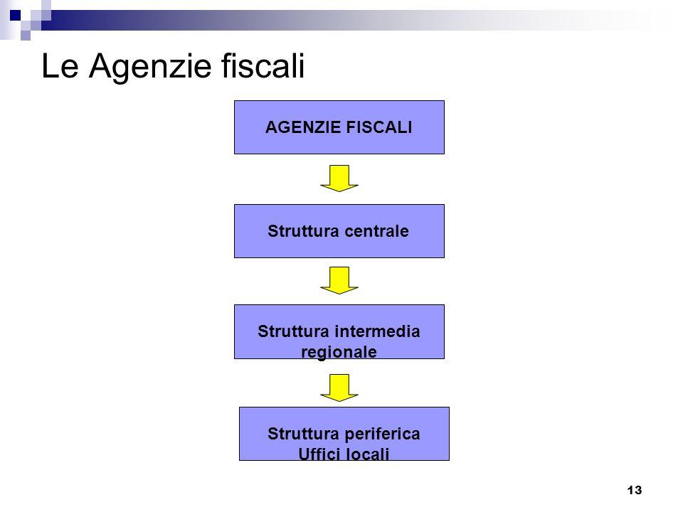 13 Le Agenzie fiscali AGENZIE FISCALIStruttura centraleStruttura intermedia regionale Struttura periferica Uffici locali