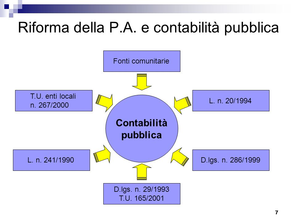 7 Riforma della P.A. e contabilità pubblica Contabilità pubblica Fonti comunitarieL. n. 20/1994D.lgs. n. 286/1999 D.lgs. n. 29/1993 T.U. 165/2001 T.U.