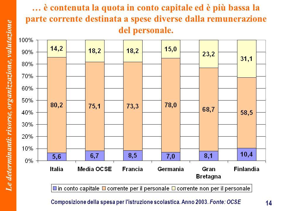 14 … è contenuta la quota in conto capitale ed è più bassa la parte corrente destinata a spese diverse dalla remunerazione del personale. Composizione