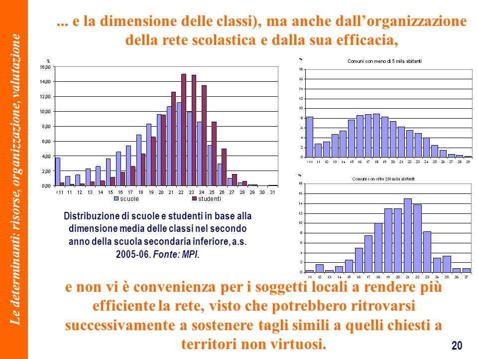 20... e la dimensione delle classi), ma anche dallorganizzazione della rete scolastica e dalla sua efficacia, Distribuzione di scuole e studenti in ba