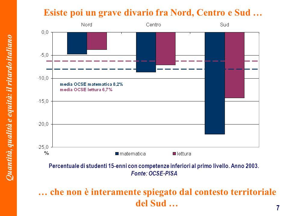 7 … che non è interamente spiegato dal contesto territoriale del Sud … Percentuale di studenti 15-enni con competenze inferiori al primo livello. Anno