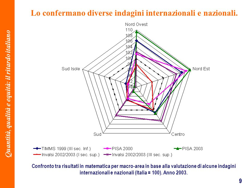 9 Lo confermano diverse indagini internazionali e nazionali. Confronto tra risultati in matematica per macro-area in base alla valutazione di alcune i