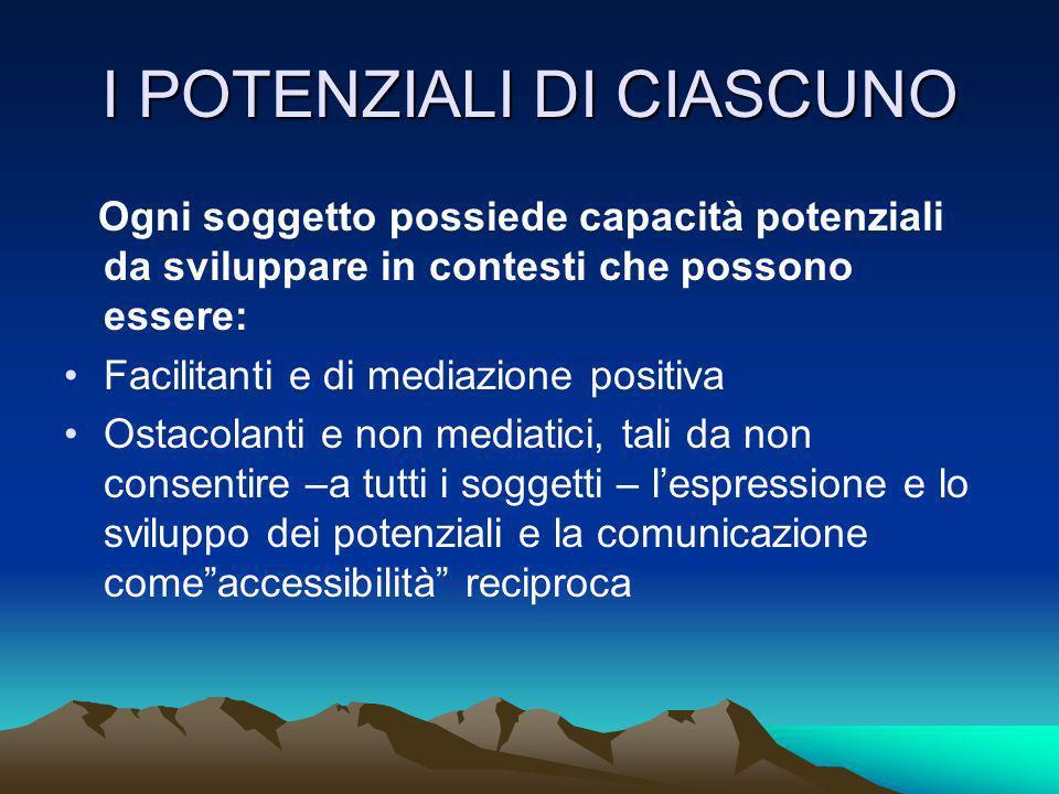 I POTENZIALI DI CIASCUNO Ogni soggetto possiede capacità potenziali da sviluppare in contesti che possono essere: Facilitanti e di mediazione positiva