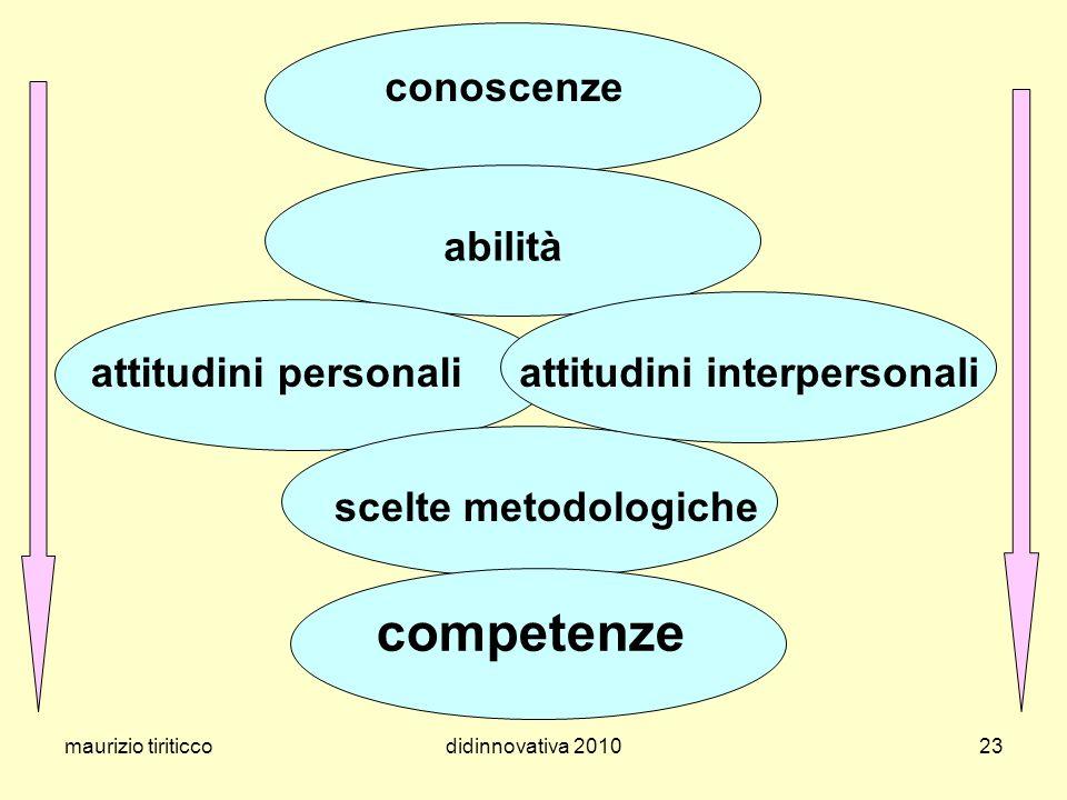 maurizio tiriticcodidinnovativa 201023 conoscenze abilità competenze scelte metodologiche attitudini personaliattitudini interpersonali