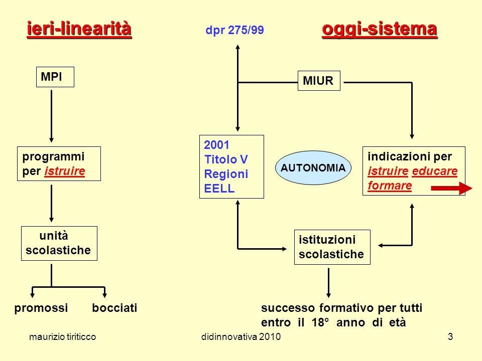 maurizio tiriticcodidinnovativa 20103 ieri-linearitàoggi-sistema ieri-linearità dpr 275/99 oggi-sistema MPI MIUR programmi per istruire indicazioni pe