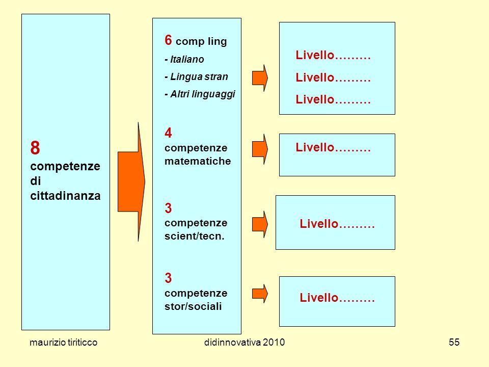 maurizio tiriticcodidinnovativa 201055 8 competenze di cittadinanza Livello……… 6 comp ling - Italiano - Lingua stran - Altri linguaggi 4 competenze ma