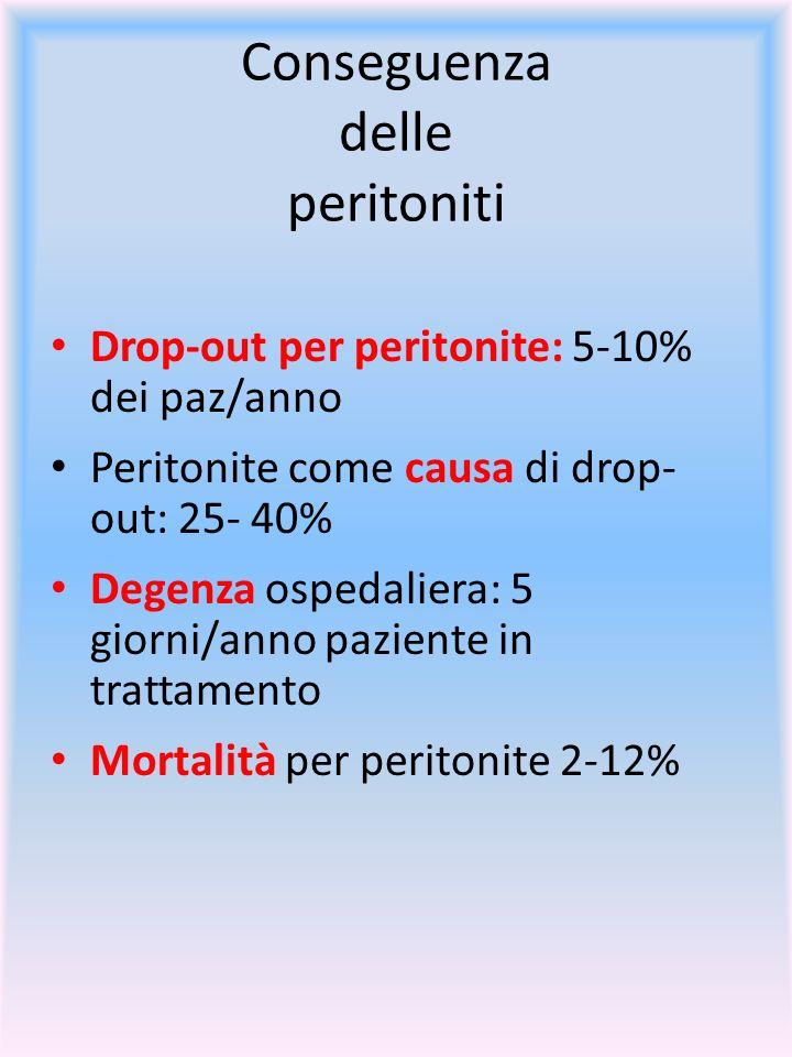 Conseguenza delle peritoniti Drop-out per peritonite: 5-10% dei paz/anno Peritonite come causa di drop- out: 25- 40% Degenza ospedaliera: 5 giorni/ann