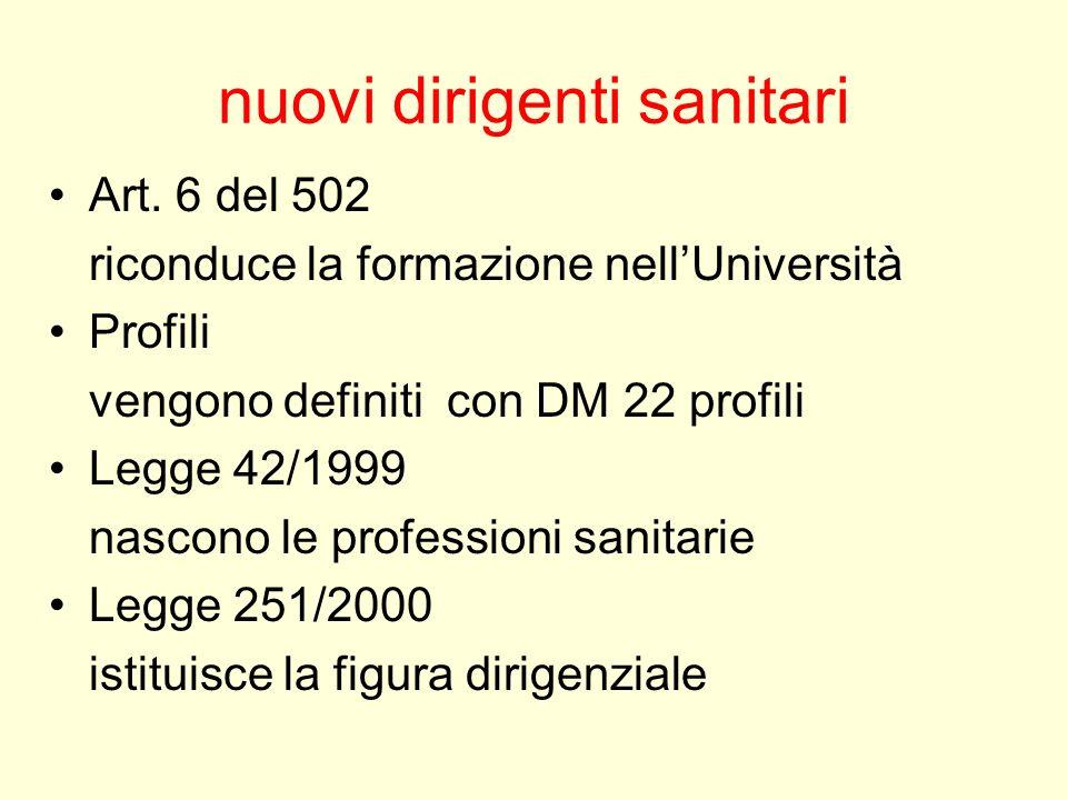 nuovi dirigenti sanitari Art. 6 del 502 riconduce la formazione nellUniversità Profili vengono definiti con DM 22 profili Legge 42/1999 nascono le pro