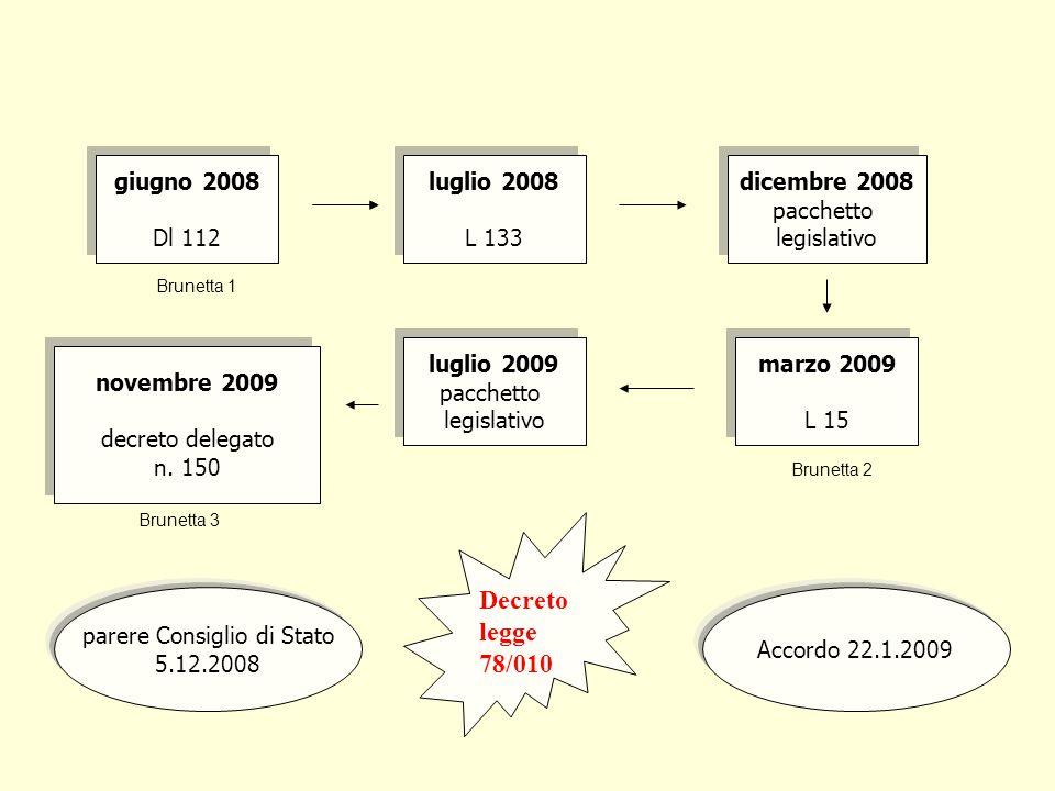 Brunetta 1 Brunetta 2 Brunetta 3 giugno 2008 Dl 112 giugno 2008 Dl 112 dicembre 2008 pacchetto legislativo dicembre 2008 pacchetto legislativo luglio