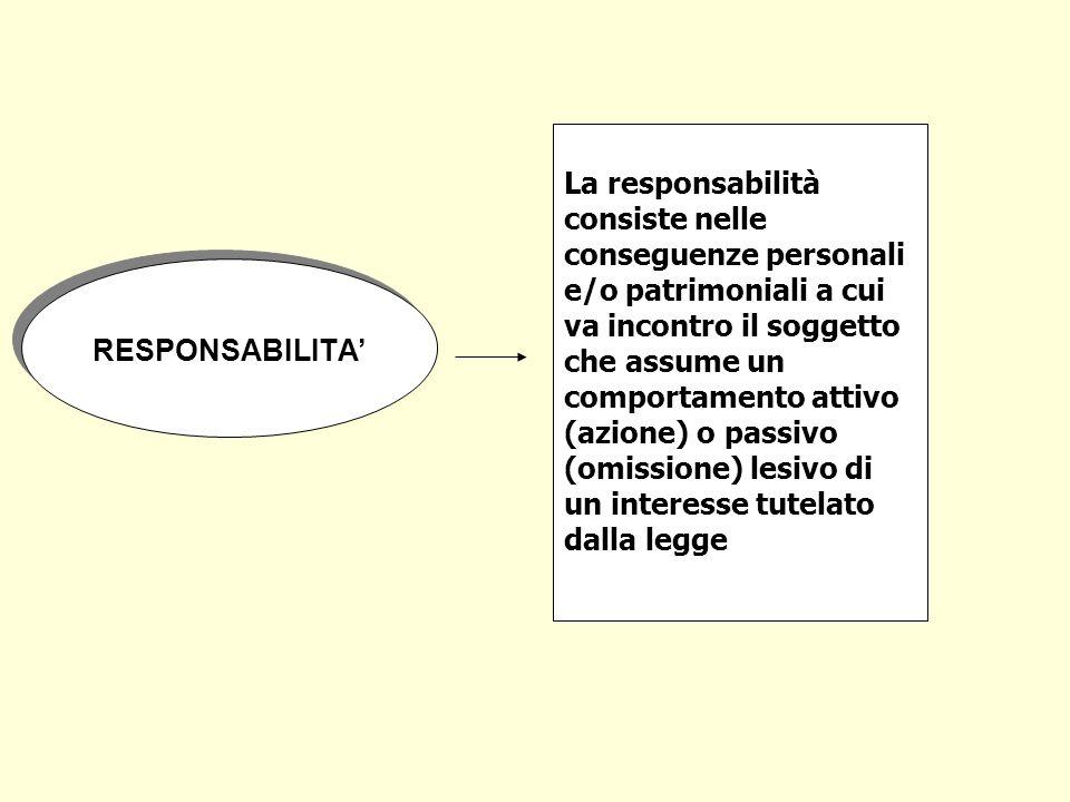 RESPONSABILITA La responsabilità consiste nelle conseguenze personali e/o patrimoniali a cui va incontro il soggetto che assume un comportamento attiv
