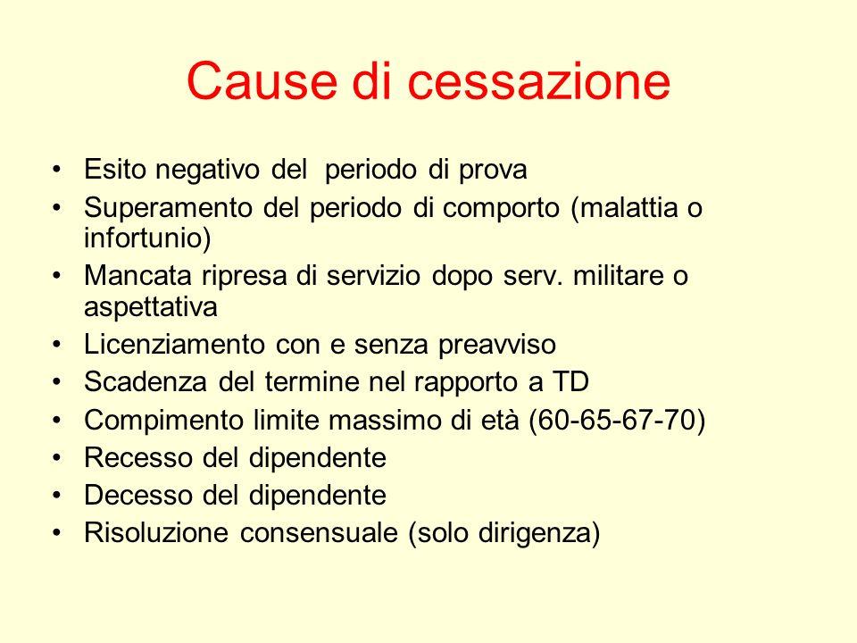 Cause di cessazione Esito negativo del periodo di prova Superamento del periodo di comporto (malattia o infortunio) Mancata ripresa di servizio dopo s