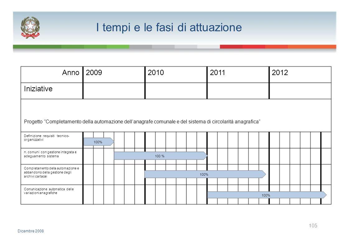 I tempi e le fasi di attuazione Anno2009201020112012 Iniziative Progetto Completamento della automazione dellanagrafe comunale e del sistema di circol