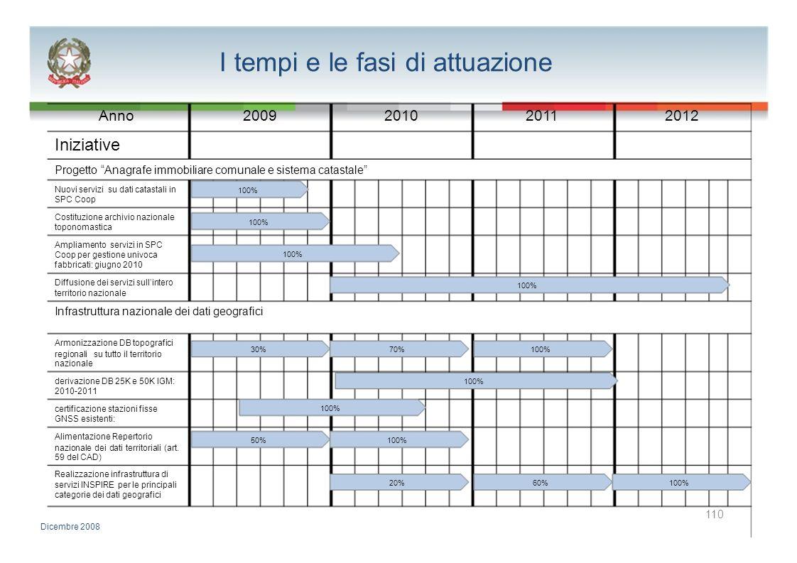 I tempi e le fasi di attuazione Anno2009201020112012 Iniziative Progetto Anagrafe immobiliare comunale e sistema catastale Nuovi servizi su dati catas