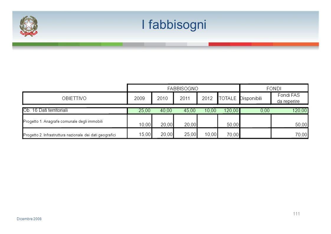 I fabbisogni FABBISOGNOFONDI Fondi FAS OBIETTIVO2009201020112012TOTALE Disponibili da reperire Ob. 16 Dati territoriali 25,0040,0045,0010,00120,000,00
