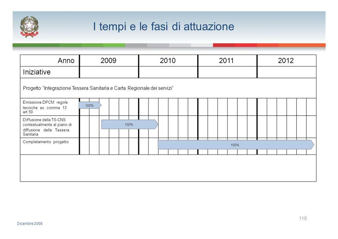 I tempi e le fasi di attuazione Anno2009201020112012 Iniziative Progetto Integrazione Tessera Sanitaria e Carta Regionale dei servizi Emissione DPCM r