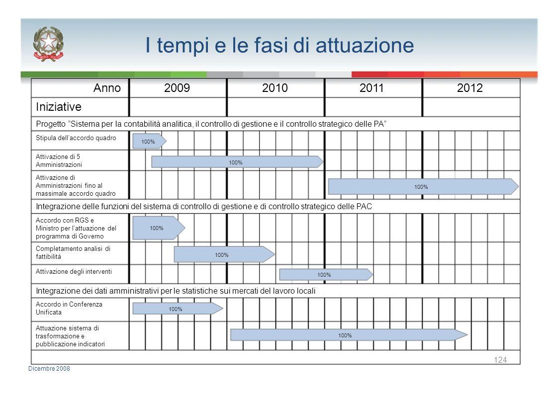 I tempi e le fasi di attuazione Anno2009201020112012 Iniziative Progetto Sistema per la contabilità analitica, il controllo di gestione e il controllo