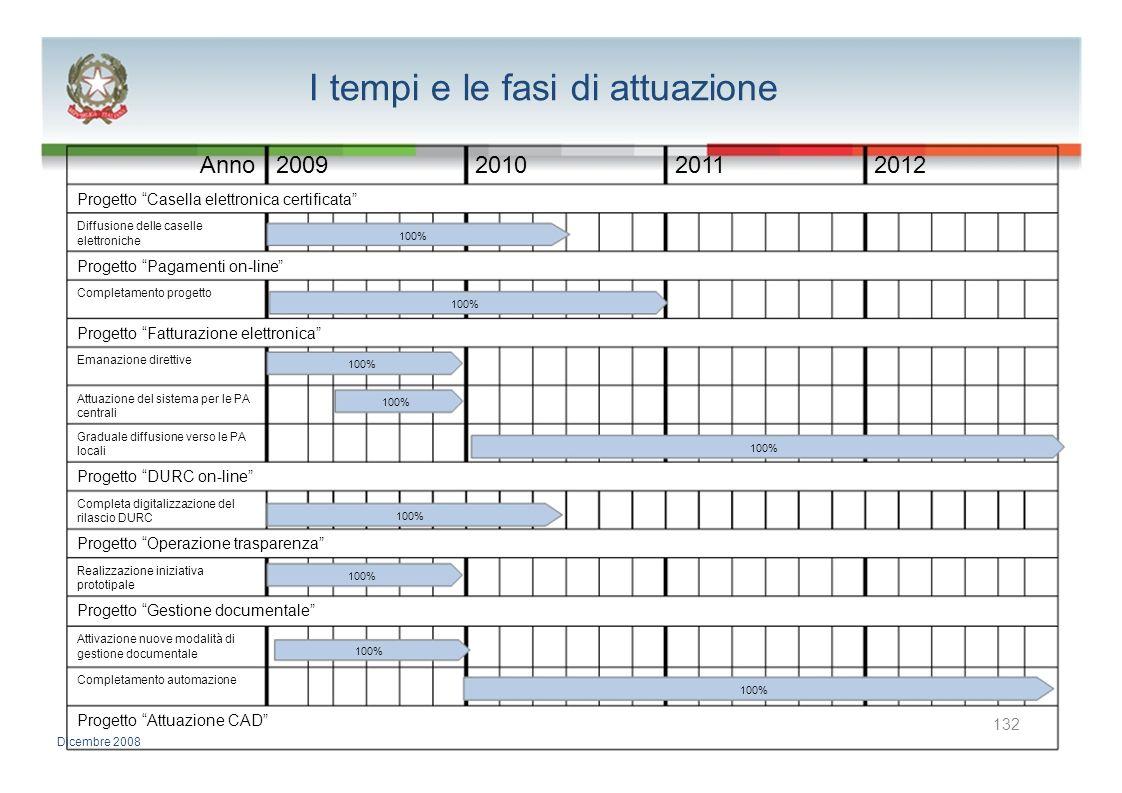 I tempi e le fasi di attuazione Anno2009201020112012 Progetto Casella elettronica certificata Diffusione delle caselle 100% elettroniche Progetto Paga