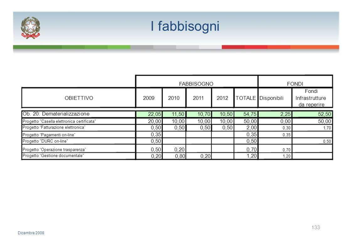 I fabbisogni FABBISOGNOFONDI Fondi OBIETTIVO2009201020112012TOTALE DisponibiliInfrastrutture da reperire Ob. 20: Dematerializzazione 22,0511,5010,7010