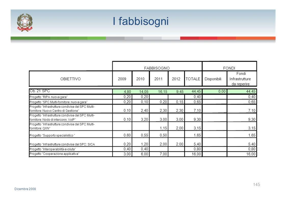 I fabbisogni FABBISOGNOFONDI Fondi OBIETTIVO2009201020112012TOTALEDisponibiliInfrastrutture da reperire Ob. 21 SPC 4,8014,0516,159,45 44,450,0044,45 P