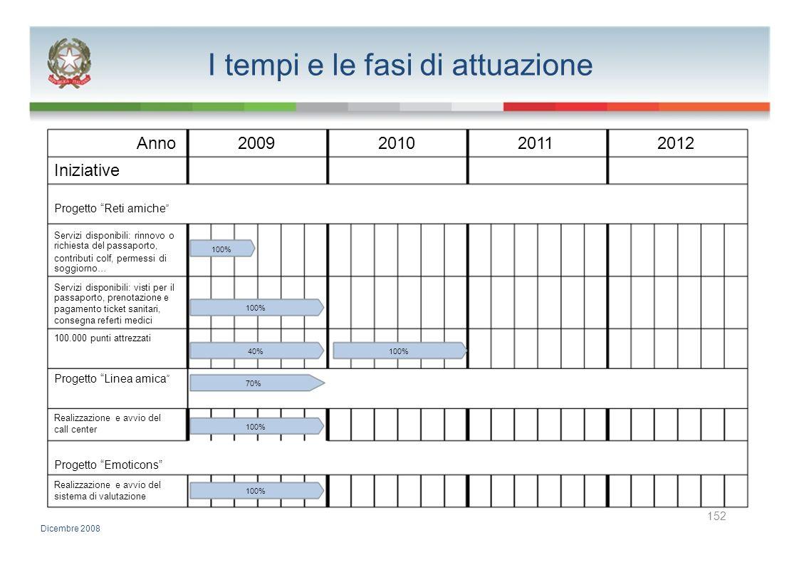 I tempi e le fasi di attuazione Anno2009201020112012 Iniziative Progetto Reti amiche Servizi disponibili: rinnovo o richiesta del passaporto, 100% con