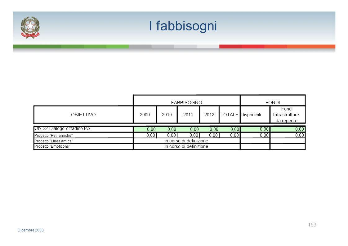 I fabbisogni FABBISOGNOFONDI Fondi OBIETTIVO2009201020112012TOTALE DisponibiliInfrastrutture da reperire Ob. 22 Dialogo cittadino PA 0,00 Progetto
