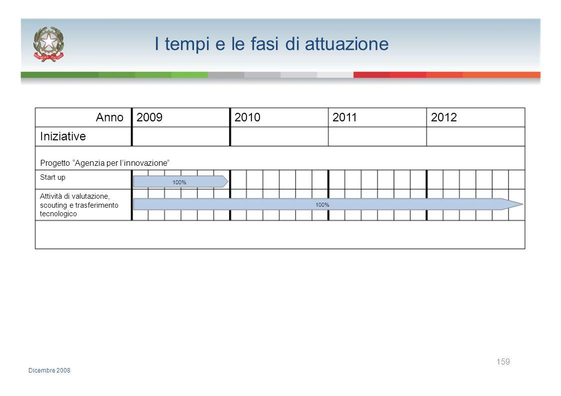 I tempi e le fasi di attuazione Anno2009201020112012 Iniziative Progetto Agenzia per linnovazione Start up 100% Attività di valutazione, scouting e tr