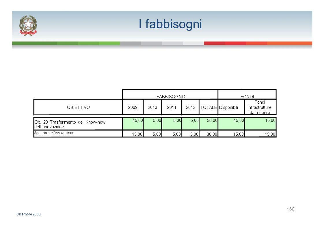I fabbisogni FABBISOGNOFONDI Fondi OBIETTIVO2009201020112012TOTALE DisponibiliInfrastrutture da reperire 15,005,00 30,0015,00 Ob. 23 Trasferimento del