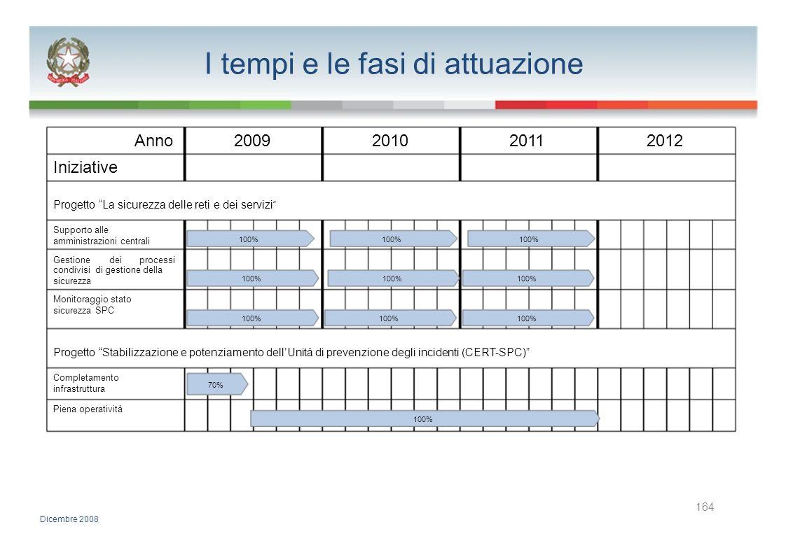 I tempi e le fasi di attuazione Anno2009201020112012 Iniziative Progetto La sicurezza delle reti e dei servizi Supporto alle amministrazioni centrali