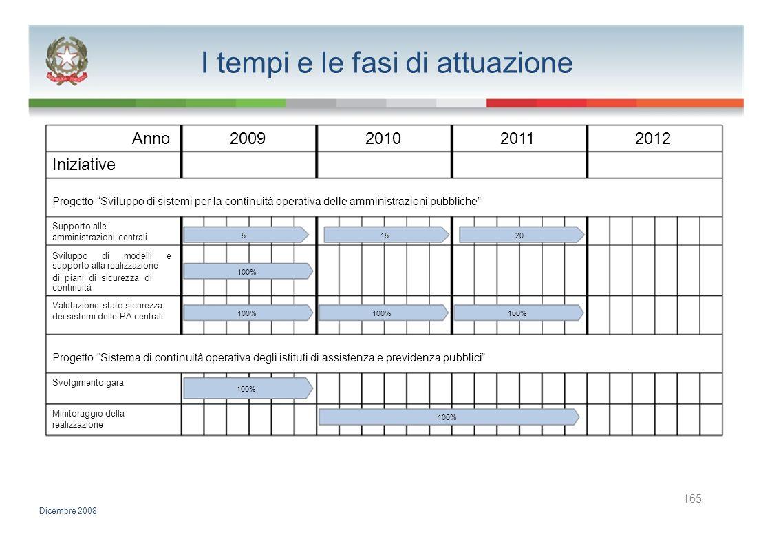I tempi e le fasi di attuazione Anno2009201020112012 Iniziative Progetto Sviluppo di sistemi per la continuità operativa delle amministrazioni pubblic