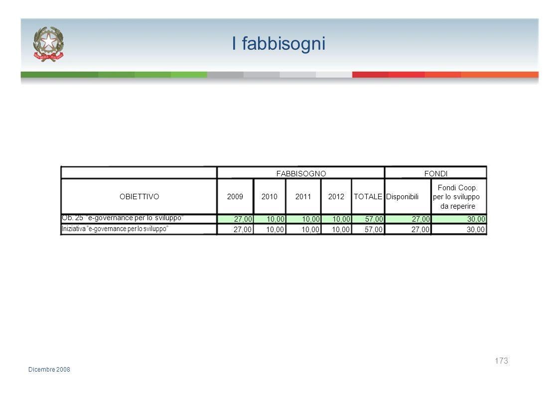 I fabbisogni FABBISOGNOFONDI Fondi Coop. OBIETTIVO2009201020112012TOTALE Disponibiliper lo sviluppo da reperire Ob. 25 e-governance per lo sviluppo 27