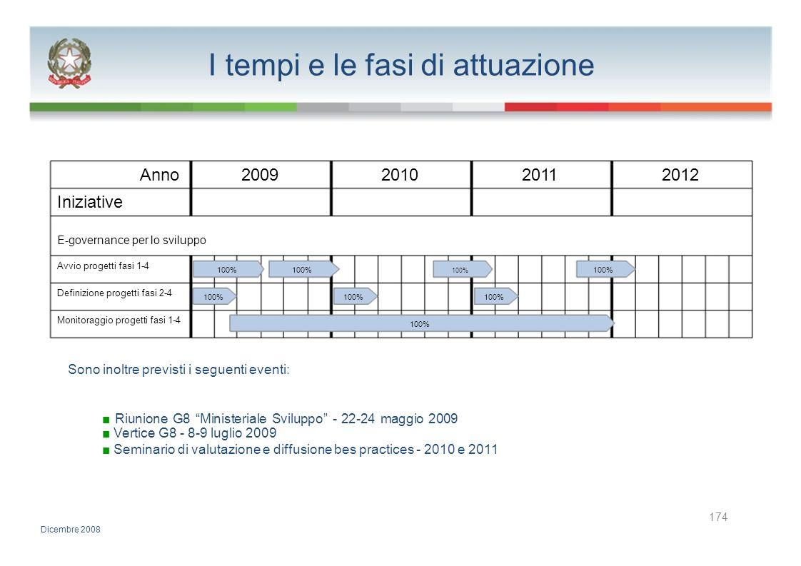 I tempi e le fasi di attuazione Anno2009201020112012 Iniziative E-governance per lo sviluppo Avvio progetti fasi 1-4 100% Definizione progetti fasi 2-